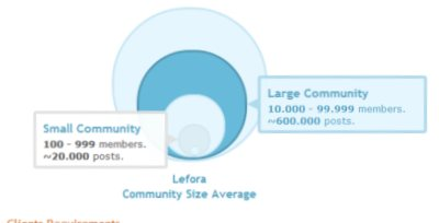 Community Size Average Screenshot